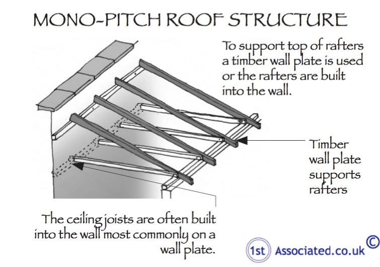 Should i have a structural survey for Mono pitch roof house designs