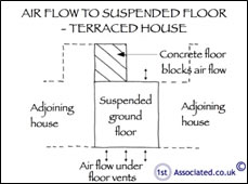 air flow under terraced house