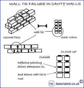 CAVITY TIE FAILURE IN CAVITY WALLS