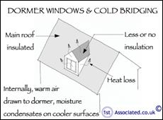 C:\Users\Tracey\Documents\GEM\info\SKETCHES-28JAN13\INTERNAL\DAMPNESS\154 Domer window cold bridging.jpg