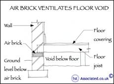 3 Airbrick vent flr void section