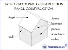 Non traditional housing what is it for Non traditional house plans