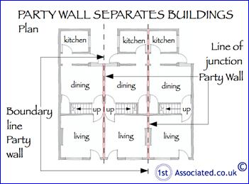 Party walls look like this for Adjoining wall