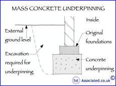 116a Concrete underpinning_section