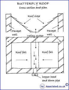 BUTTERFLY ROOF CROSS SECTION & PLAN