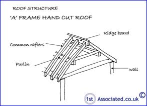 A FRAME HAND CUT ROOF