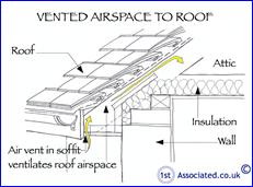 115 Vented airspace to roof