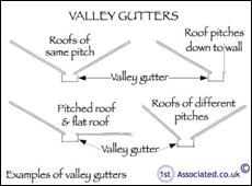 110 Valley gutters examples