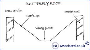 BUTTERFLY ROOF CROSS SECTION
