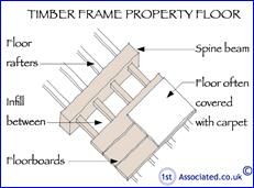 Traditional timber frame structures for A frame house characteristics