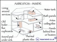 Is there Asbestos in your home?