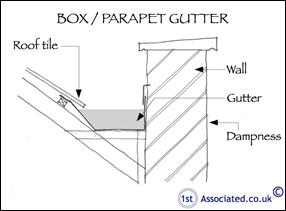 Box Gutters How To Do It Right