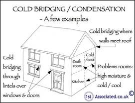 We Mentioned Earlier That Cold Bridging Can Also Be A Problem. This Is A  Problem With The Construction Of 1930u0027s To 1950u0027s Buildings As They Have  Elements ...