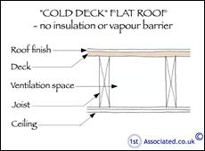 Diy Slate Roof Cold Deck Flat Roof