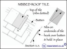 Residential Building Survey Review From The Purchaser Of A
