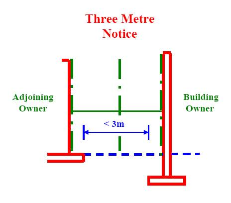 Three metre notice section 6 of the party wall etc act 1996 for Party wall section