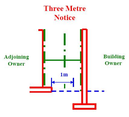 Three Metre Notice Section 6 Of The Party Wall Etc Act 1996