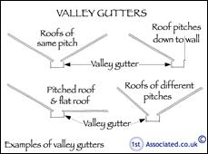 Roof Problems With Valley Gutters