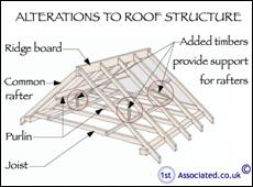 Exceptional Alterations To Roof Structure