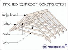 Interesting Article By An Independent Surveyor All About Roofs And Structural Problems With Roofs
