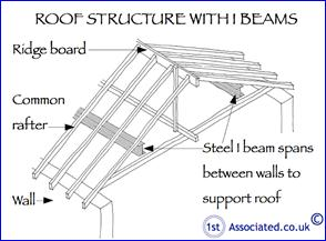 Roof Structure Woodworm Wet Rot And Dry Rot Problems