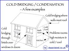 86 Cold Bridge Cond House. Cold Bridging/condensation