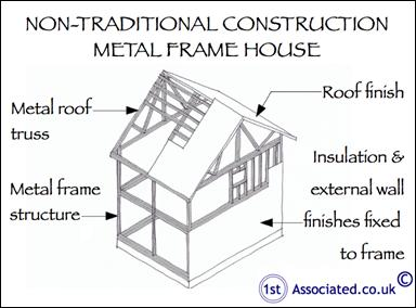 Traditional Construction problems with non-traditional construction
