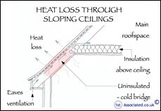 heat loss through sloping ceilings