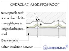 Overclad asbestos roof sketch